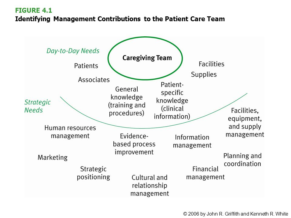 FIGURE 4.1 Identifying Management Contributions to the Patient Care Team © 2006 by John R.