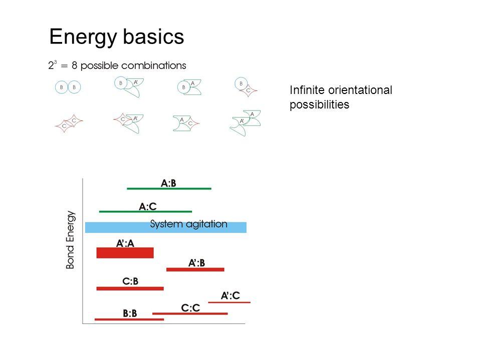 Energy basics Infinite orientational possibilities
