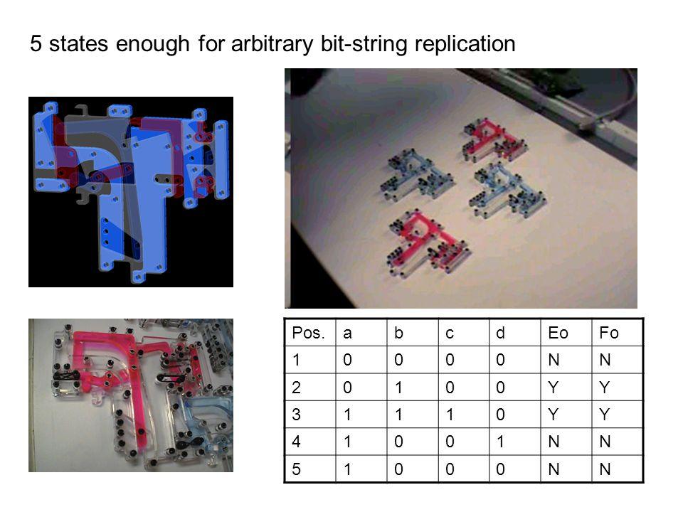 5 states enough for arbitrary bit-string replication Pos.abcdEoFo 10000NN 20100YY 31110YY 41001NN 51000NN