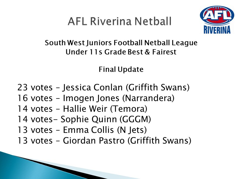 South West Juniors Football Netball League Under 11s Grade Best & Fairest Final Update 23 votes – Jessica Conlan (Griffith Swans) 16 votes – Imogen Jo