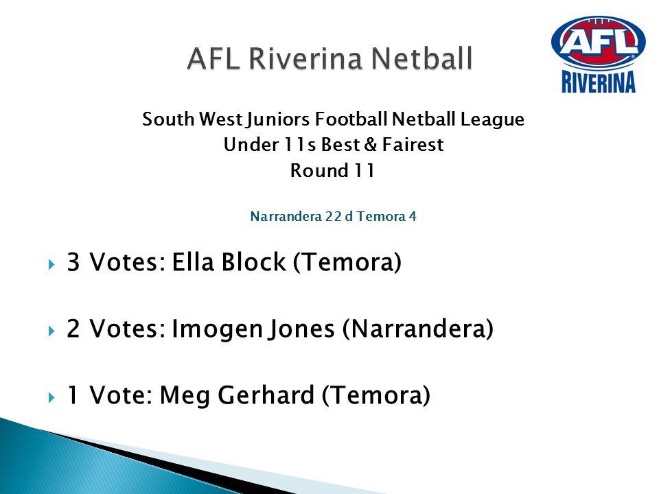 South West Juniors Football Netball League Under 11s Best & Fairest Round 11 Narrandera 22 d Temora 4  3 Votes: Ella Block (Temora)  2 Votes: Imogen