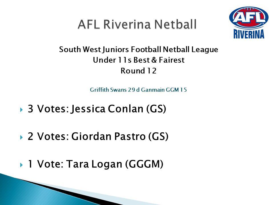 South West Juniors Football Netball League Under 11s Best & Fairest Round 12 Griffith Swans 29 d Ganmain GGM 15  3 Votes: Jessica Conlan (GS)  2 Vot