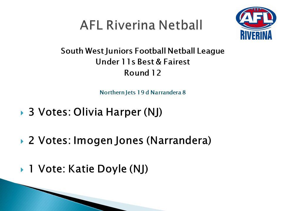 South West Juniors Football Netball League Under 11s Best & Fairest Round 12 Northern Jets 19 d Narrandera 8  3 Votes: Olivia Harper (NJ)  2 Votes: