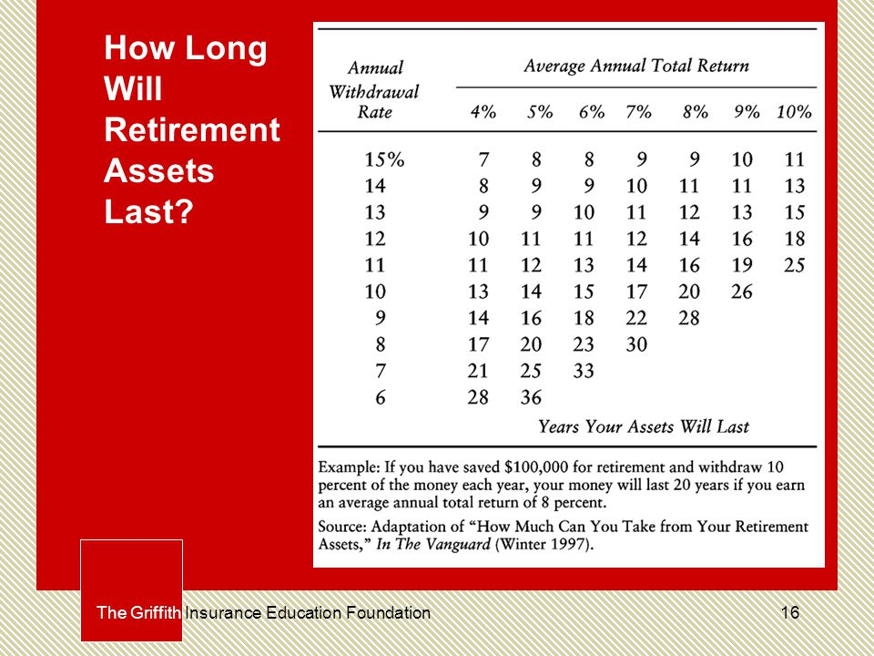 16 How Long Will Retirement Assets Last The Griffith Insurance Education Foundation