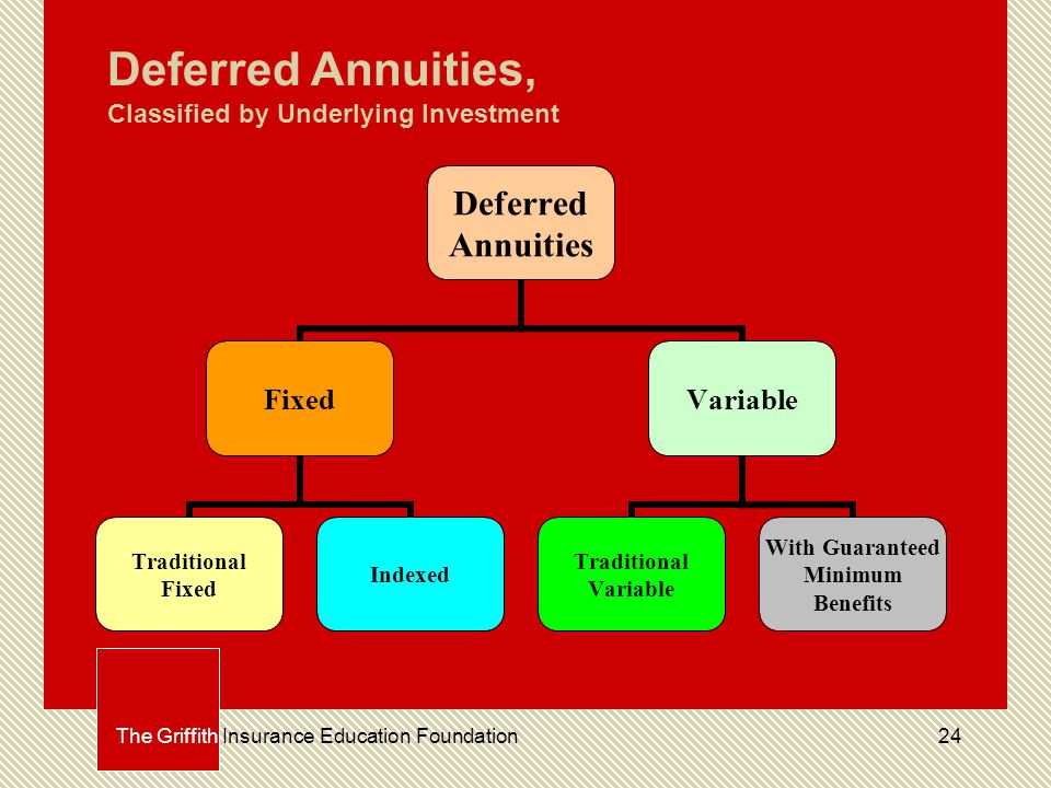 24The Griffith Insurance Education Foundation Deferred Annuities, Classified by Underlying Investment Deferred Annuities Fixed Traditional Fixed Indexed Variable Traditional Variable With Guaranteed Minimum Benefits