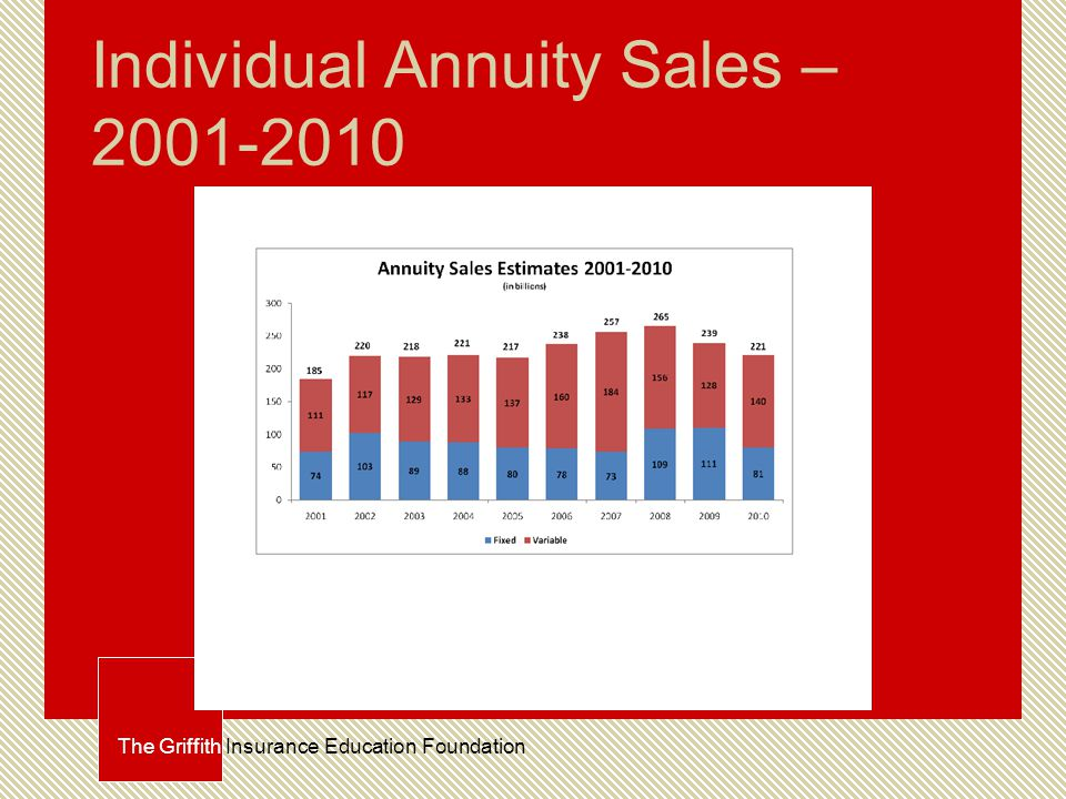 Individual Annuity Sales – 2001-2010 The Griffith Insurance Education Foundation