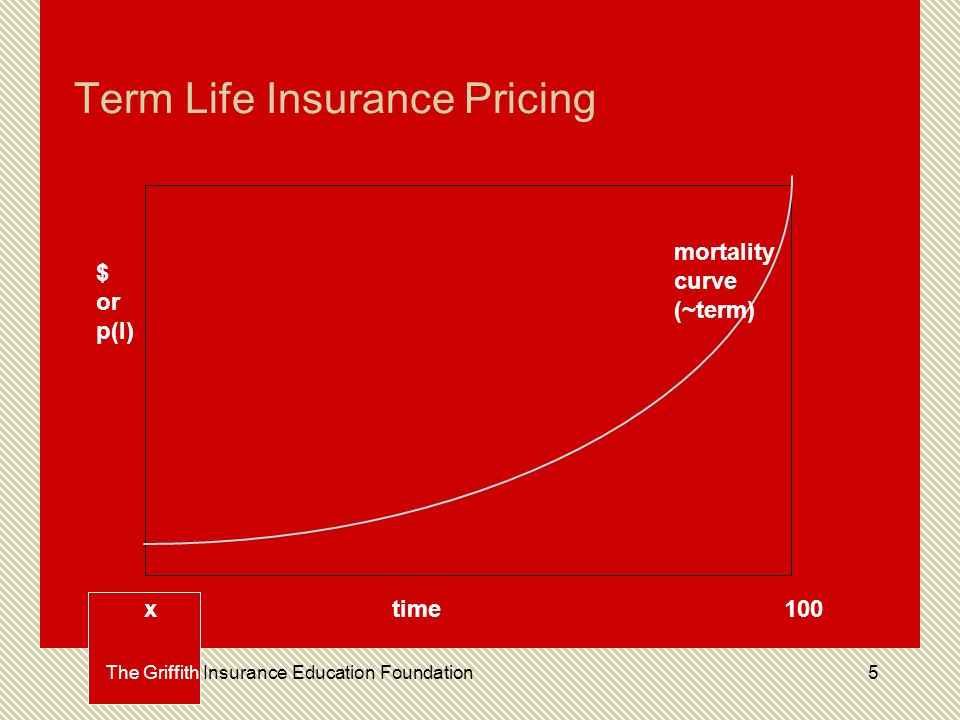 5 Term Life Insurance Pricing time $ or p(l) mortality curve (~term) 100x The Griffith Insurance Education Foundation