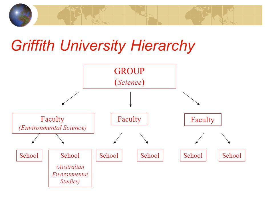 Griffith University Hierarchy GROUP ( Science ) Faculty (Environmental Science) Faculty School (Australian Environmental Studies) School
