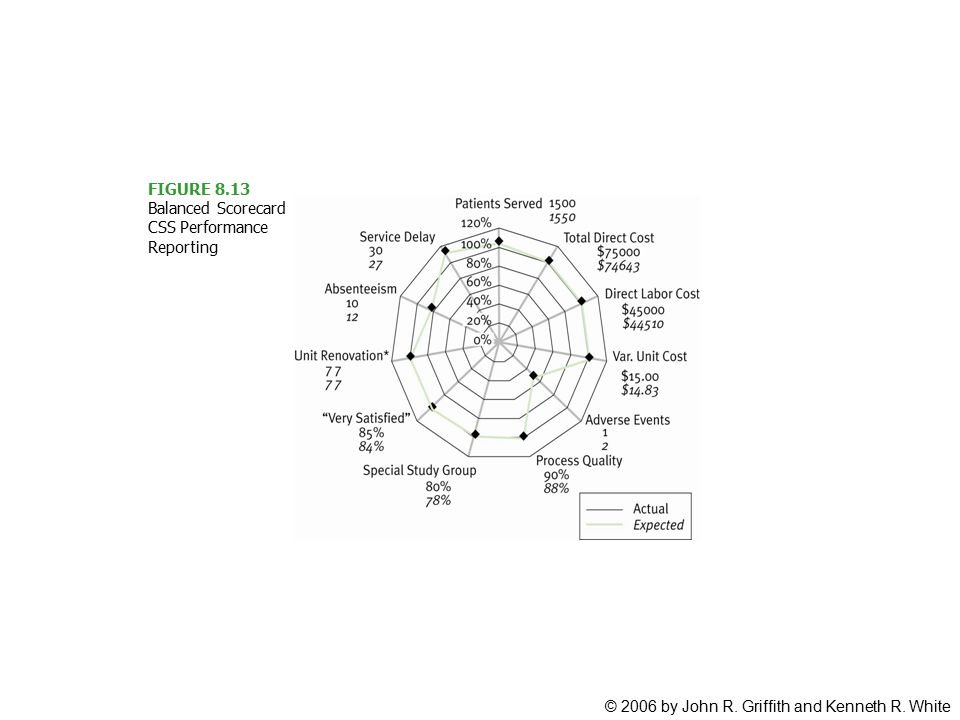 FIGURE 8.13 Balanced Scorecard CSS Performance Reporting