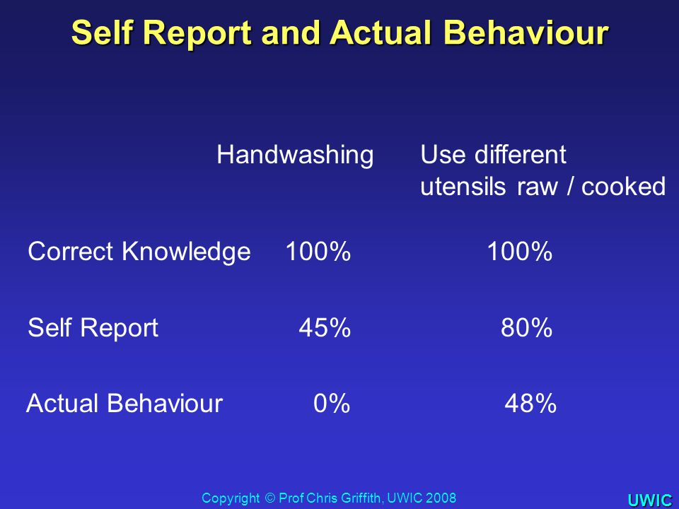 UWIC HandwashingUse different utensils raw / cooked Correct Knowledge100% 100% Self Report 45% 80% Actual Behaviour 0% 48% Self Report and Actual Behaviour Copyright © Prof Chris Griffith, UWIC 2008