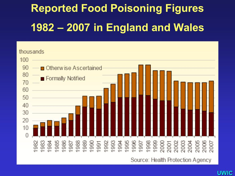 UWIC Reported Food Poisoning Figures 1982 – 2007 in England and Wales