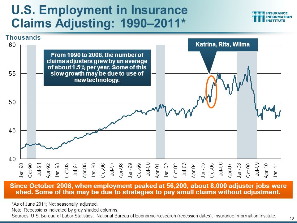 12/01/09 - 9pmeSlide – P6466 – The Financial Crisis and the Future of the P/C 10 U.S.