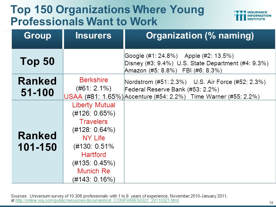 12/01/09 - 9pmeSlide – P6466 – The Financial Crisis and the Future of the P/C 14 Top 150 Organizations Where Young Professionals Want to Work GroupInsurersOrganization (% naming) Top 50 Google (#1: 24.8%) Apple (#2: 13.5%) Disney (#3: 9.4%) U.S.