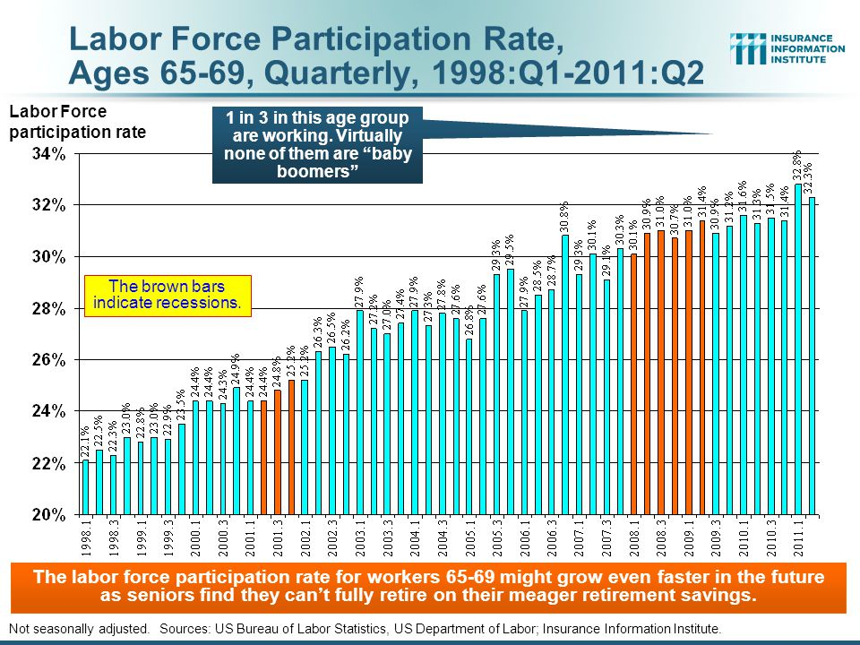 Labor Force Participation Rate, Ages 65-69, Quarterly, 1998:Q1-2011:Q2 Not seasonally adjusted.