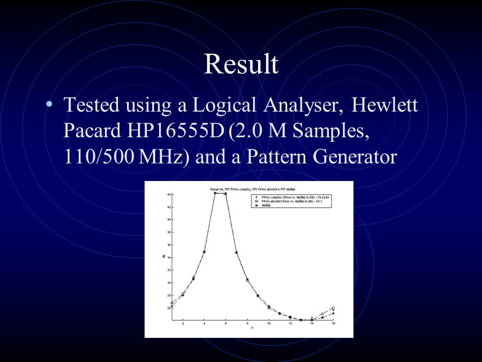 Result Tested using a Logical Analyser, Hewlett Pacard HP16555D (2.0 M Samples, 110/500 MHz) and a Pattern Generator