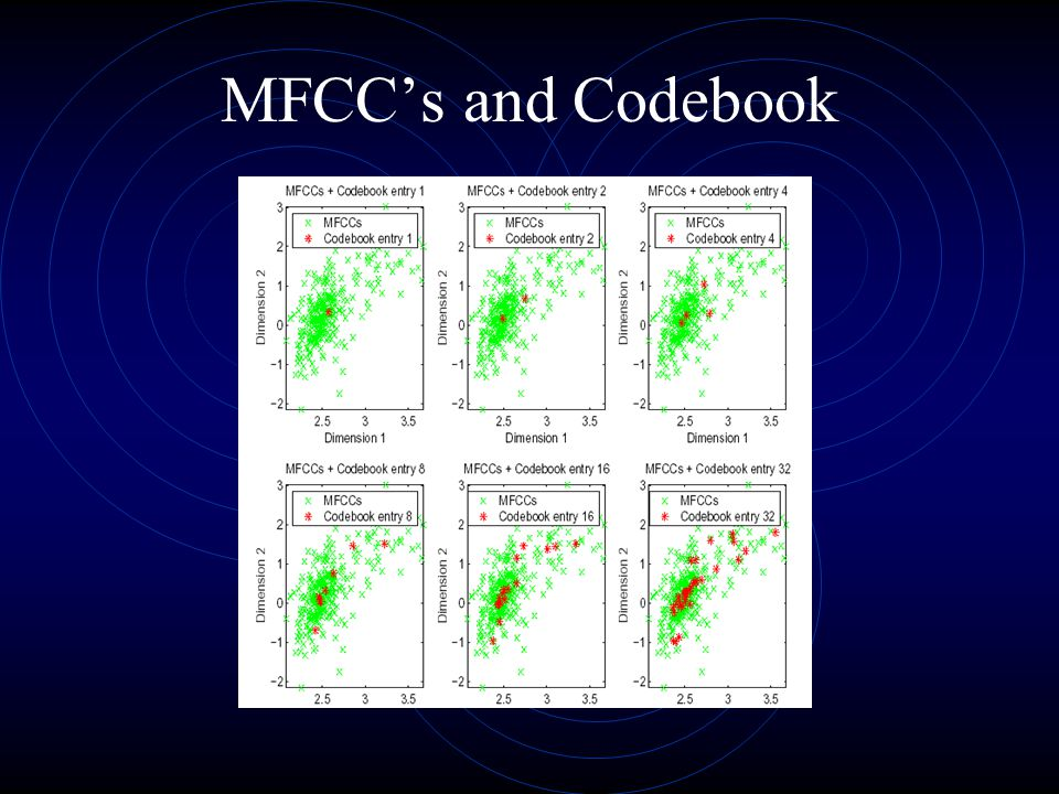 MFCC's and Codebook