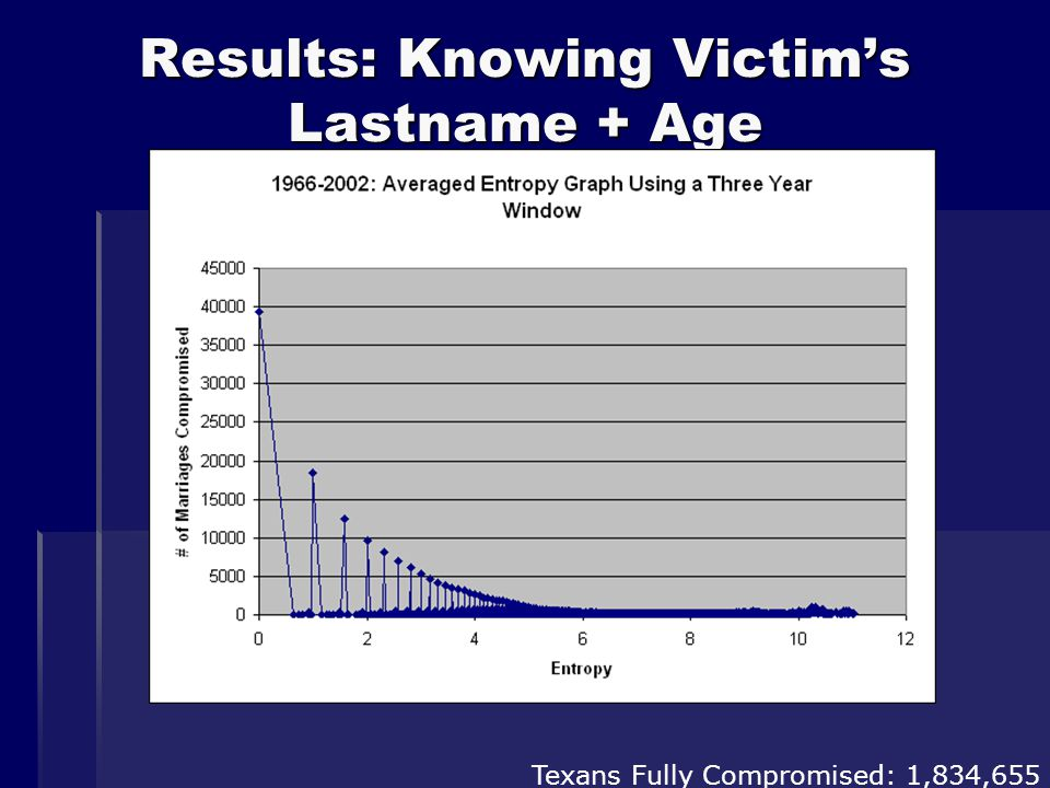 Results: Knowing Victim's Lastname + Age Texans Fully Compromised: 1,834,655