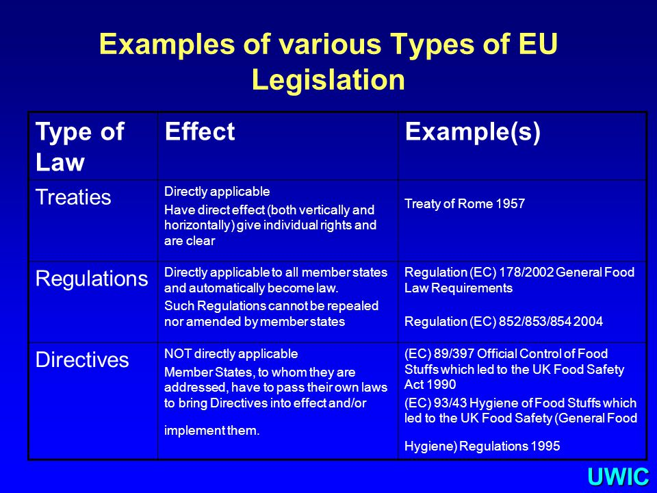 UWIC Examples of various Types of EU Legislation Type of Law EffectExample(s) Treaties Directly applicable Have direct effect (both vertically and hor
