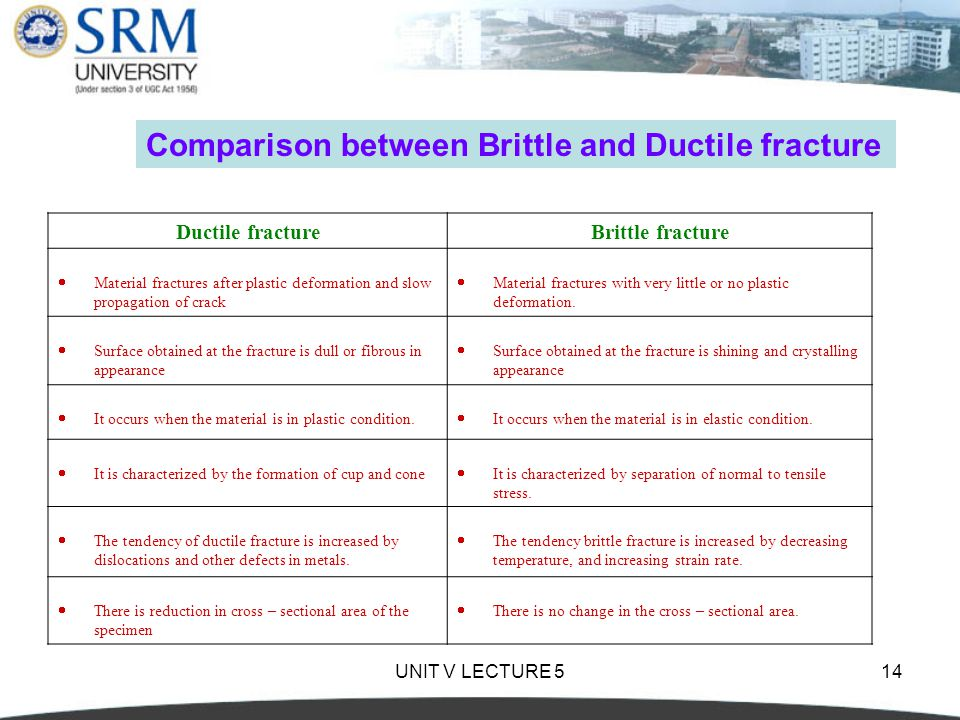 UNIT V LECTURE 514 Ductile fractureBrittle fracture  Material fractures after plastic deformation and slow propagation of crack  Material fractures with very little or no plastic deformation.