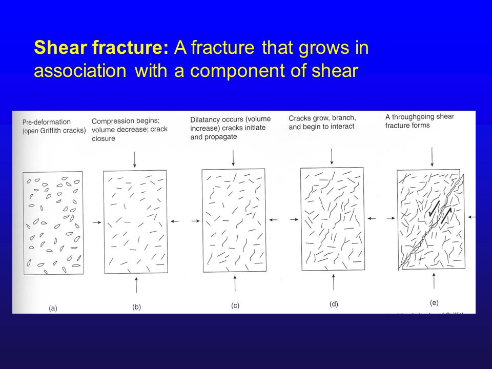 Shear fracture: A fracture that grows in association with a component of shear