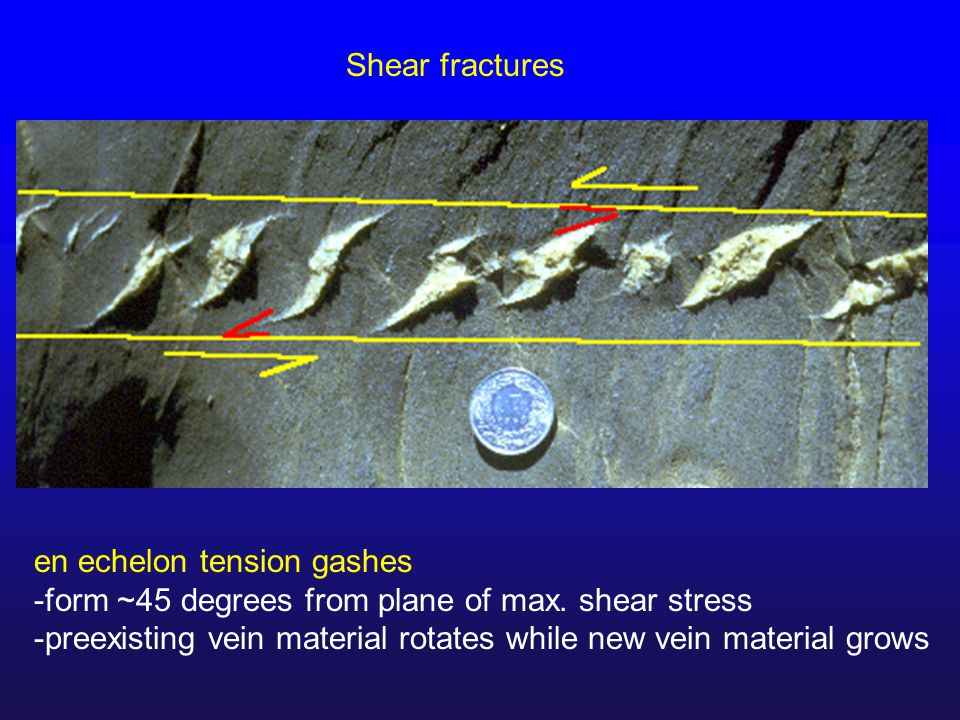 Shear fractures en echelon tension gashes -form ~45 degrees from plane of max.