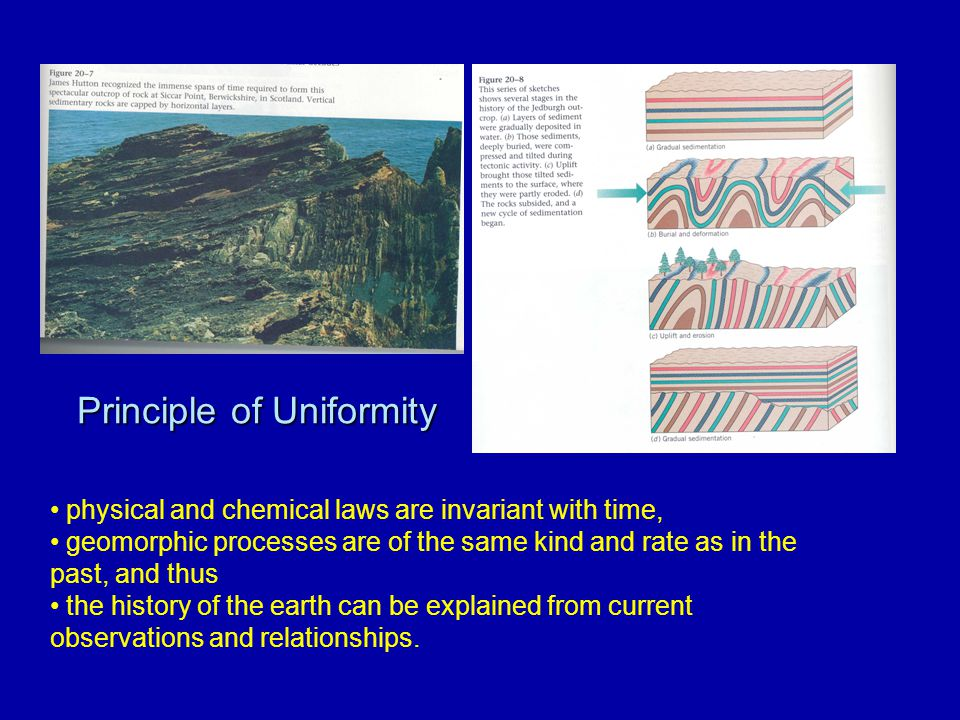 Principle of Uniformity physical and chemical laws are invariant with time, geomorphic processes are of the same kind and rate as in the past, and thu