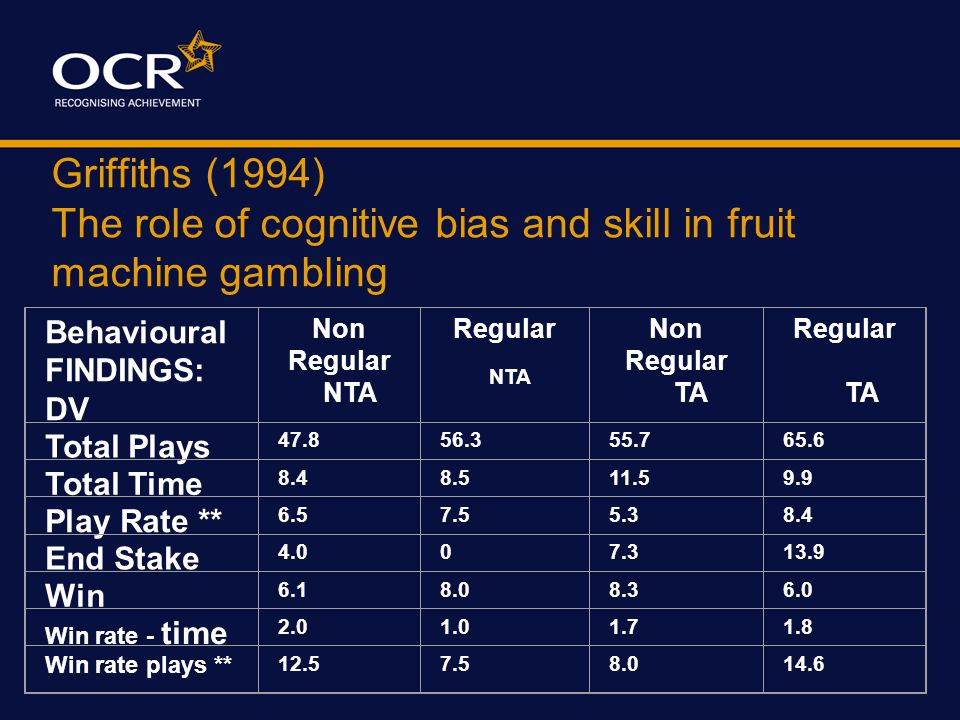 Griffiths (1994) The role of cognitive bias and skill in fruit machine gambling Controls  All participants played same machine 'Fruitskill'  Randoml