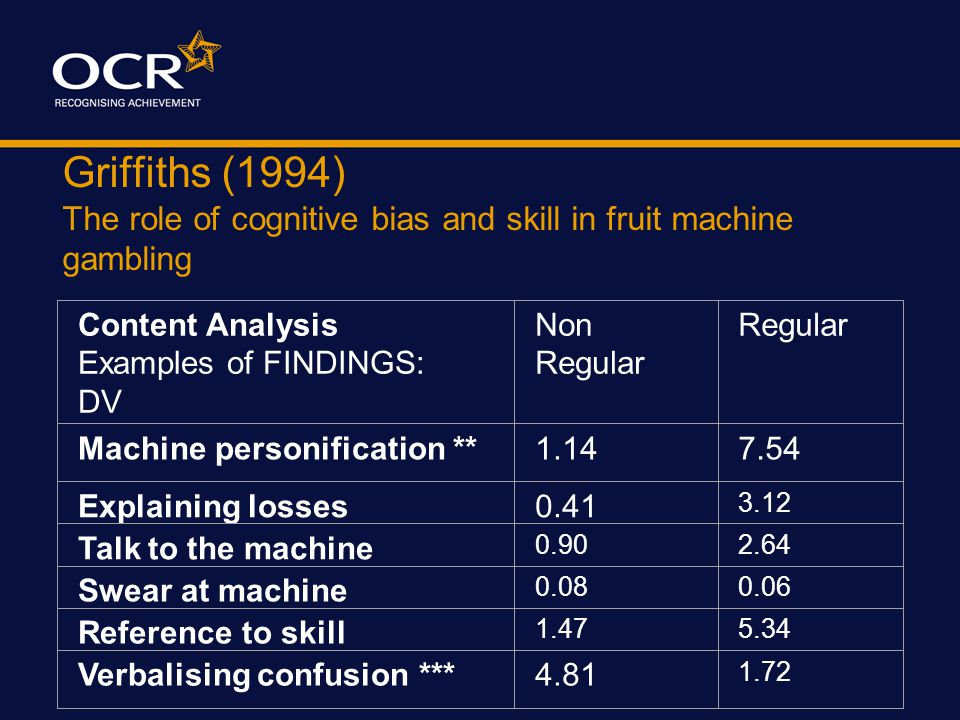 Griffiths (1994) The role of cognitive bias and skill in fruit machine gambling Behavioural FINDINGS: DV Non Regular NTA Regular NTA Non Regular TA Re
