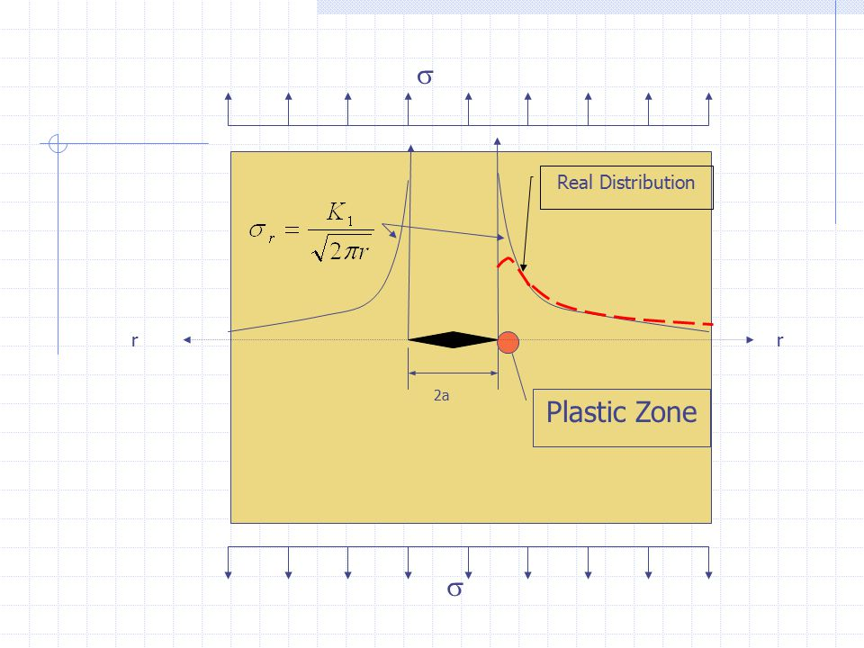 2a rr   Real Distribution Plastic Zone