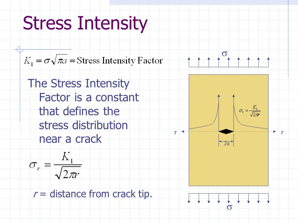 Stress Intensity The Stress Intensity Factor is a constant that defines the stress distribution near a crack 2a rr   r = distance from crack tip.