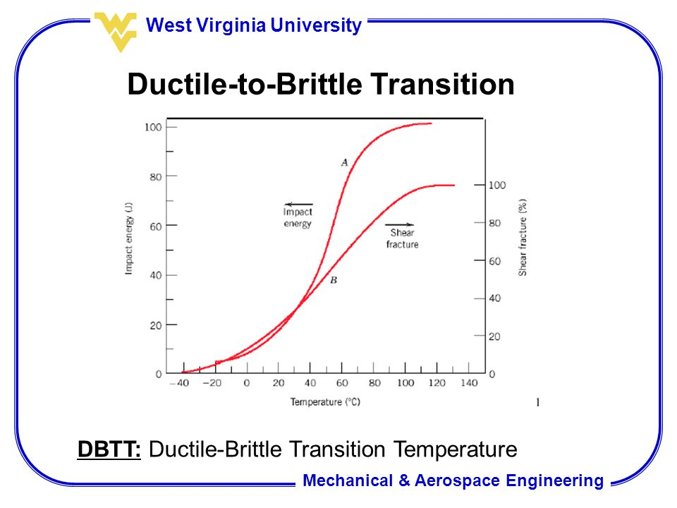 Mechanical & Aerospace Engineering West Virginia University Ductile-to-Brittle Transition DBTT: Ductile-Brittle Transition Temperature