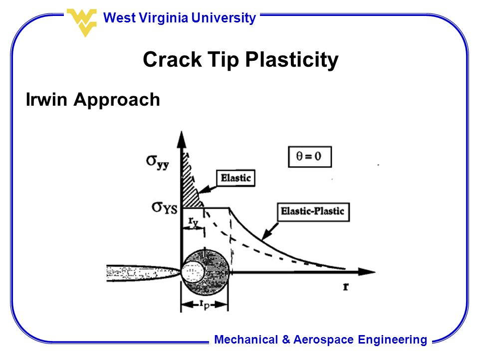 Mechanical & Aerospace Engineering West Virginia University Crack Tip Plasticity Irwin Approach