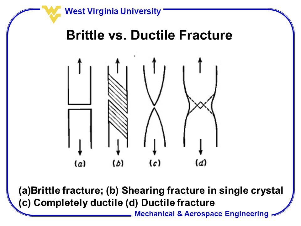 Mechanical & Aerospace Engineering West Virginia University Brittle vs. Ductile Fracture (a)Brittle fracture; (b) Shearing fracture in single crystal