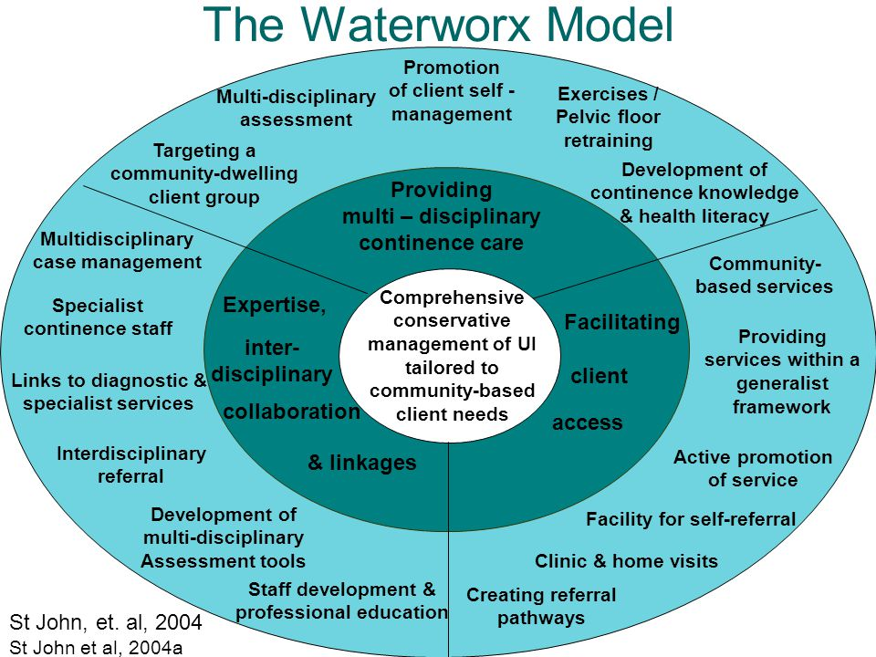 The Waterworx Model Creating referral pathways Providing services within a generalist framework Community- based services Development of multi-disciplinary Assessment tools Expertise, Providing multi – disciplinary continence care Facilitating Ensuring access client Multidisciplinary case management Interdisciplinary referral Links to diagnostic & specialist services Specialist continence staff Clinic & home visits Active promotion of service Targeting a community-dwelling client group Promotion of client self - management Development of continence knowledge & health literacy Multi-disciplinary assessment Comprehensive conservative management of UI tailored to community-based client needs Staff development & professional education inter- disciplinary collaboration & linkages Exercises / Pelvic floor retraining Facility for self-referral Providing services within a generalist framework Creating referral pathways St John et al, 2004a St John, et.