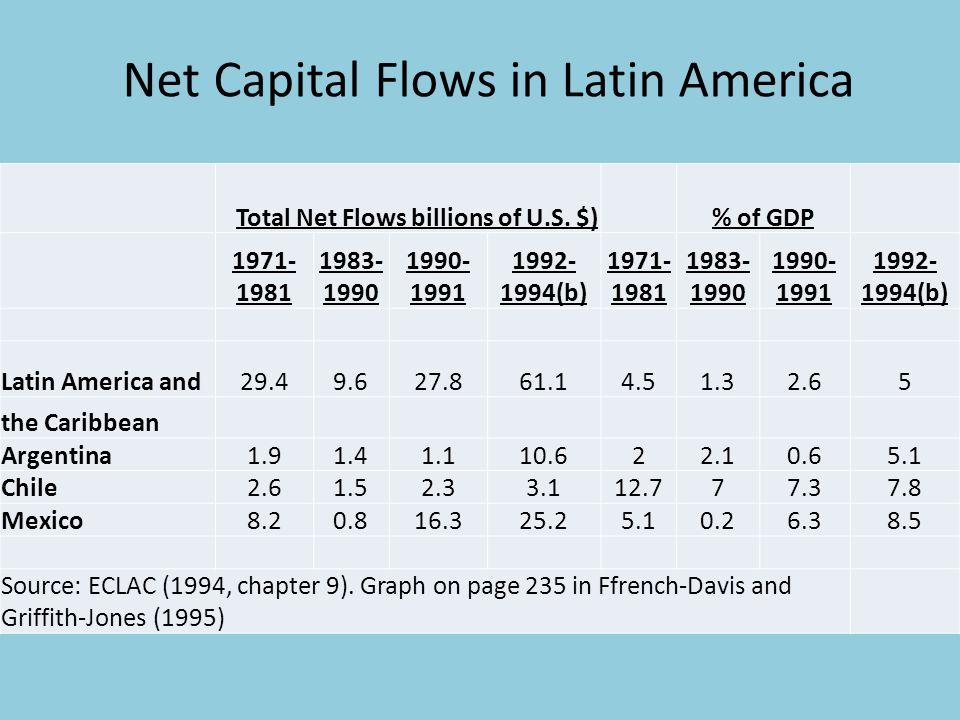 Net Capital Flows in Latin America Total Net Flows billions of U.S.