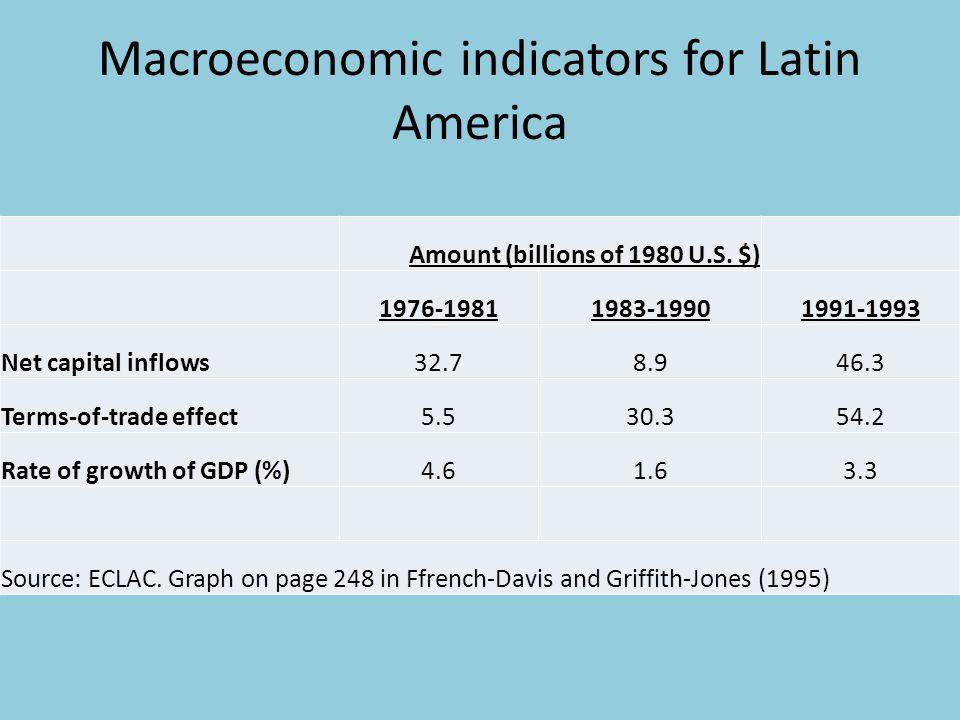 Macroeconomic indicators for Latin America Amount (billions of 1980 U.S.