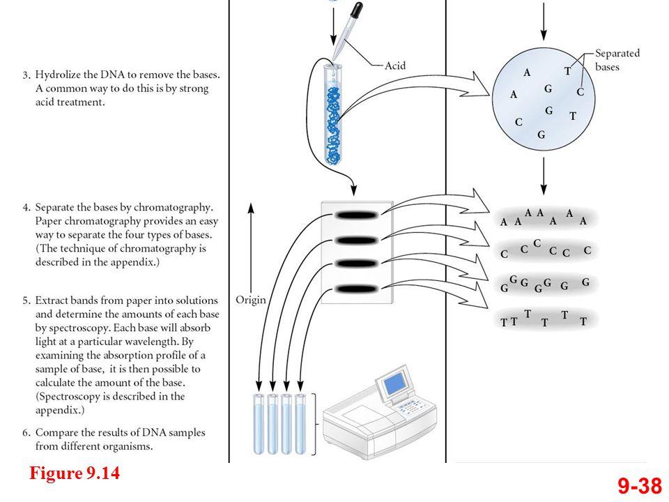 9-38 Figure 9.14