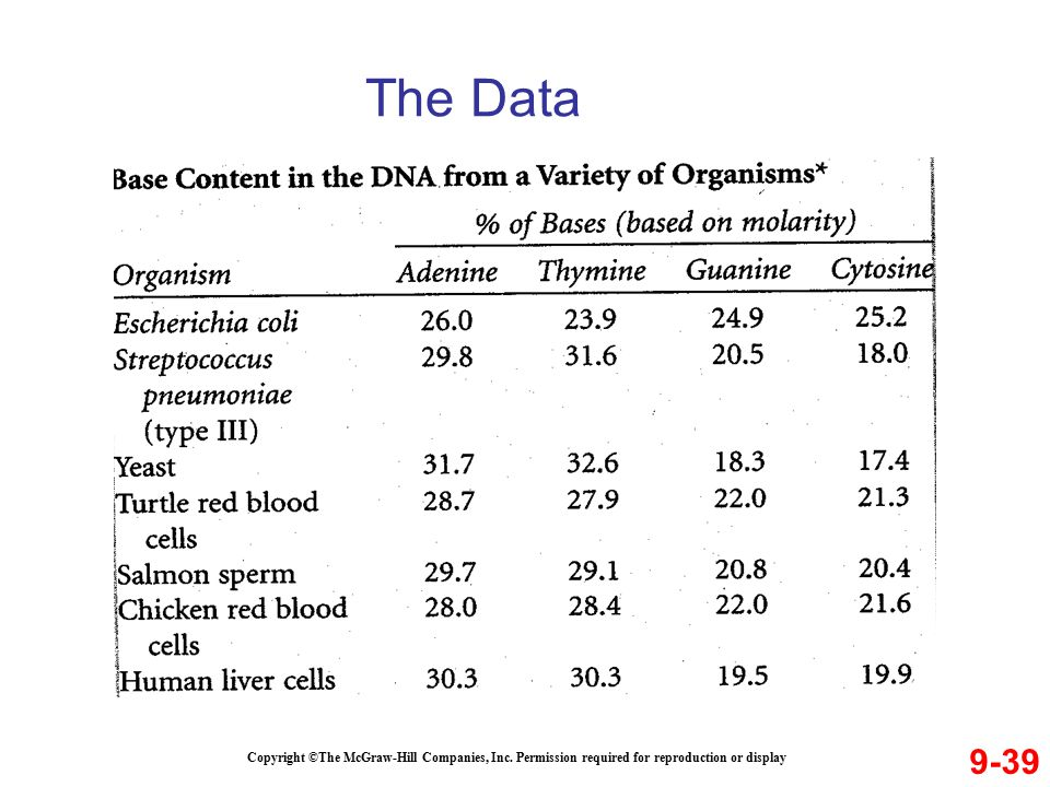 The Data 9-39 Copyright ©The McGraw-Hill Companies, Inc. Permission required for reproduction or display