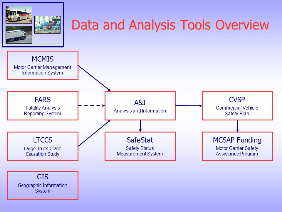 Data and Analysis Tools Overview GIS Geographic Information System A&I Analysis and Information MCMIS Motor Carrier Management Information System FARS Fatality Analysis Reporting System LTCCS Large Truck Crash Causation Study SafeStat Safety Status Measurement System CVSP Commercial Vehicle Safety Plan MCSAP Funding Motor Carrier Safety Assistance Program