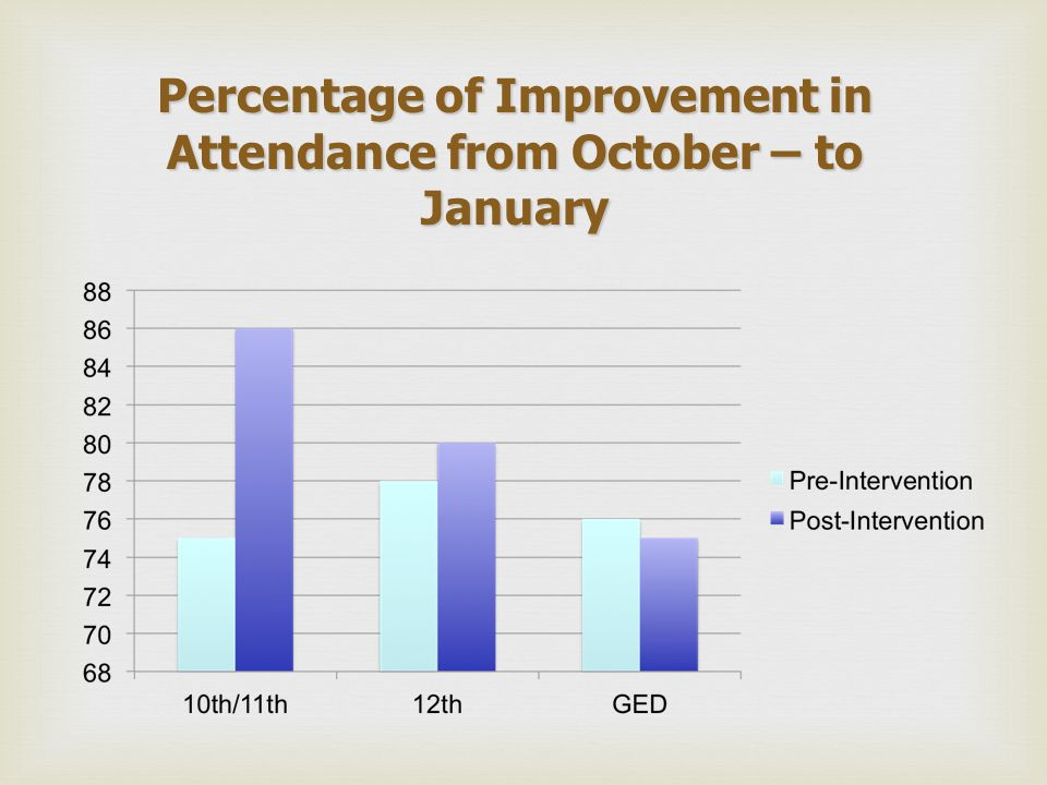 Percentage of Improvement in Attendance from October – to January