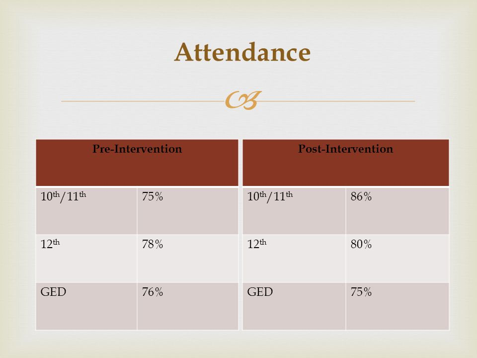  Attendance Pre-Intervention 10 th /11 th 75% 12 th 78% GED76% Post-Intervention 10 th /11 th 86% 12 th 80% GED75%