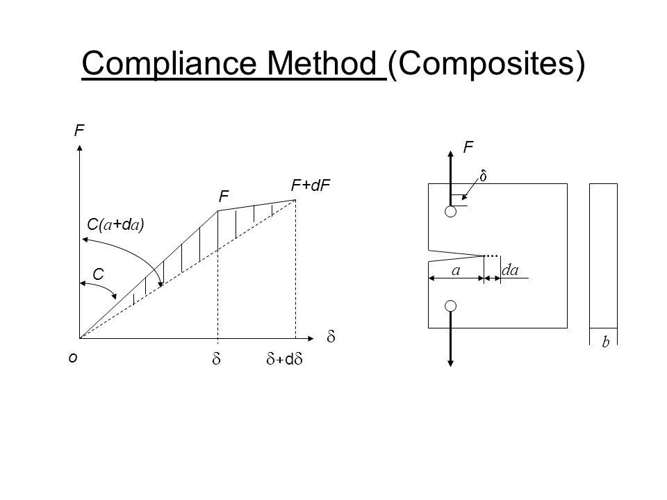 Compliance Method (Composites) F dd  F+dF F o C C( a +d a ) b F ada 