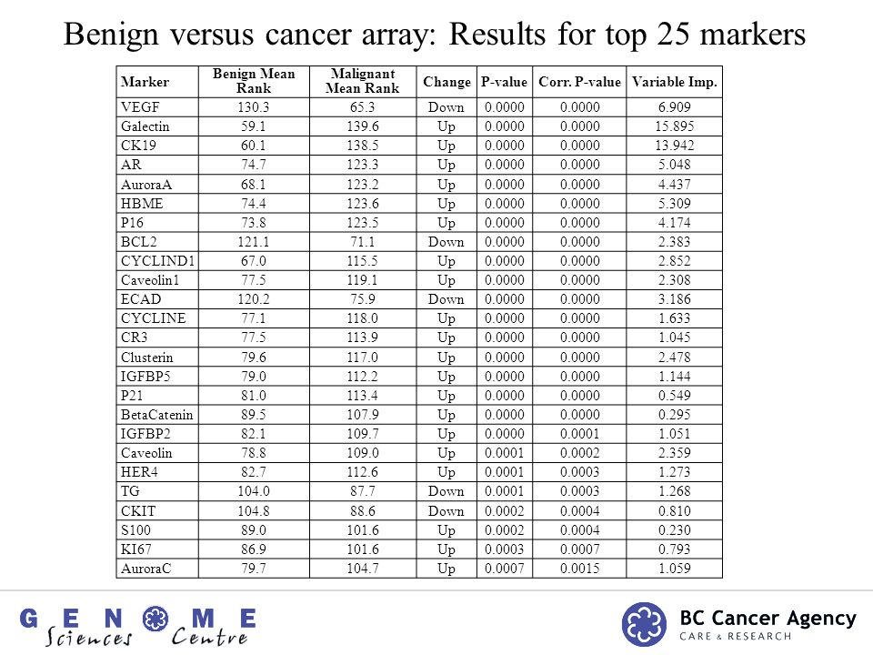 Benign versus cancer array: Results for top 25 markers Marker Benign Mean Rank Malignant Mean Rank ChangeP-valueCorr.