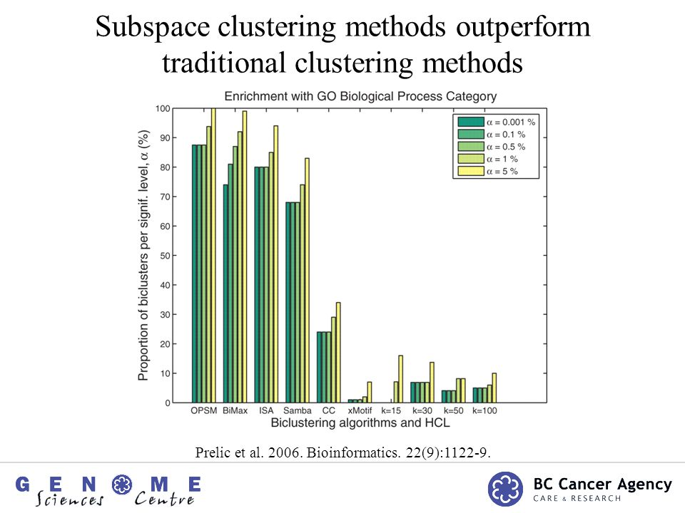 Subspace clustering methods outperform traditional clustering methods Prelic et al.