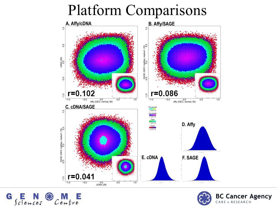 Platform Comparisons r=0.102 r=0.041 r=0.086