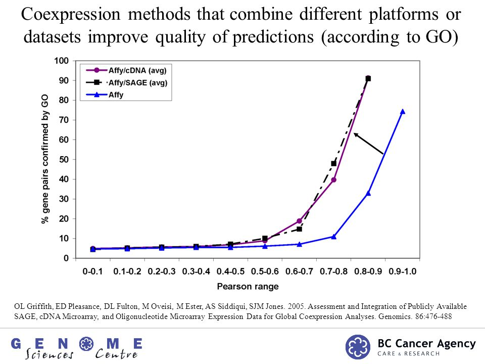 Conclusions Platforms compare significantly better than random but in general correlations are poor GO analysis indicates that all 3 platforms identify some biologically relevant gene pairs Higher Pearson indicates increased biological relevance Combining different platforms improves quality of predictions
