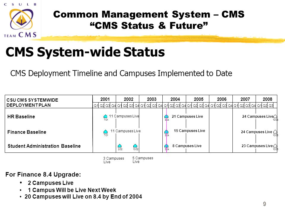 Common Management System – CMS CMS Status & Future 9 CMS System-wide Status CMS Deployment Timeline and Campuses Implemented to Date For Finance 8.4 Upgrade: 2 Campuses Live 1 Campus Will be Live Next Week 20 Campuses will Live on 8.4 by End of 2004
