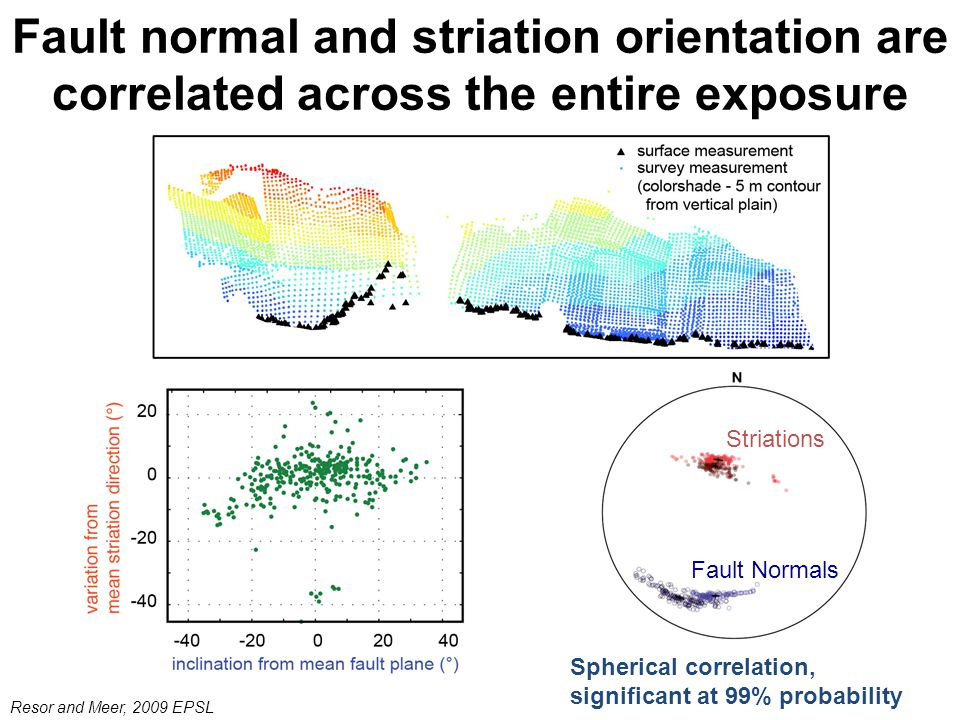 Fault normal and striation orientation are correlated across the entire exposure Spherical correlation, significant at 99% probability Striations Fault Normals Resor and Meer, 2009 EPSL