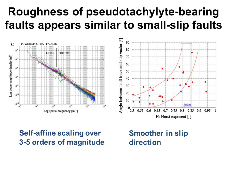 Roughness of pseudotachylyte-bearing faults appears similar to small-slip faults Self-affine scaling over 3-5 orders of magnitude Smoother in slip direction