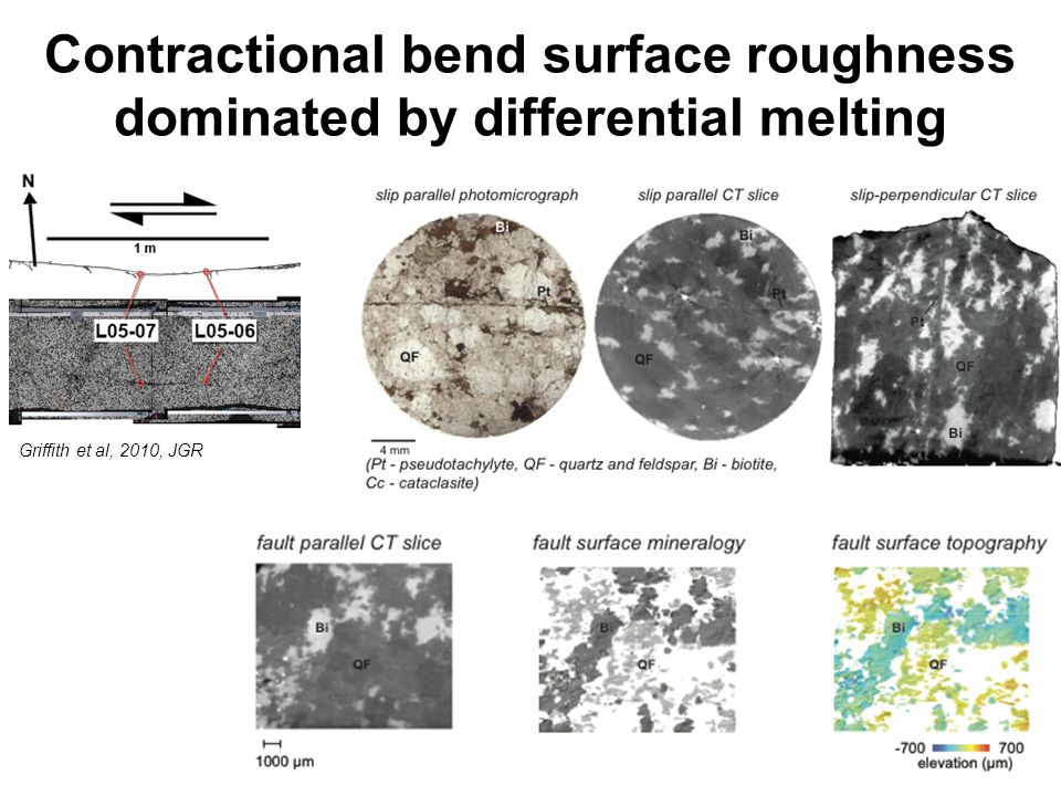 Contractional bend surface roughness dominated by differential melting Griffith et al, 2010, JGR